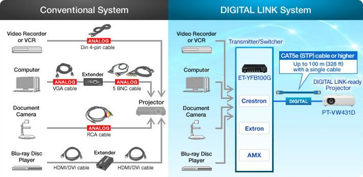 Porównanie systemu Digital Link z tradycyjnymi systemami
